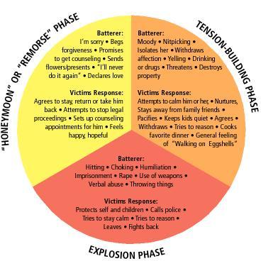 Cycle Domestic Violence Wheel Anavar Vs Primobolan